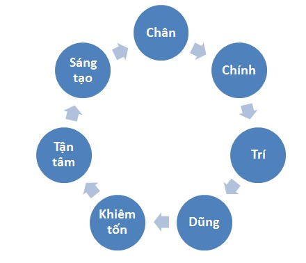 to chat tan tam
