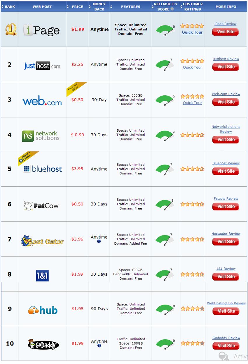 nha cung cap dich vu web hosting tot nhat 2014